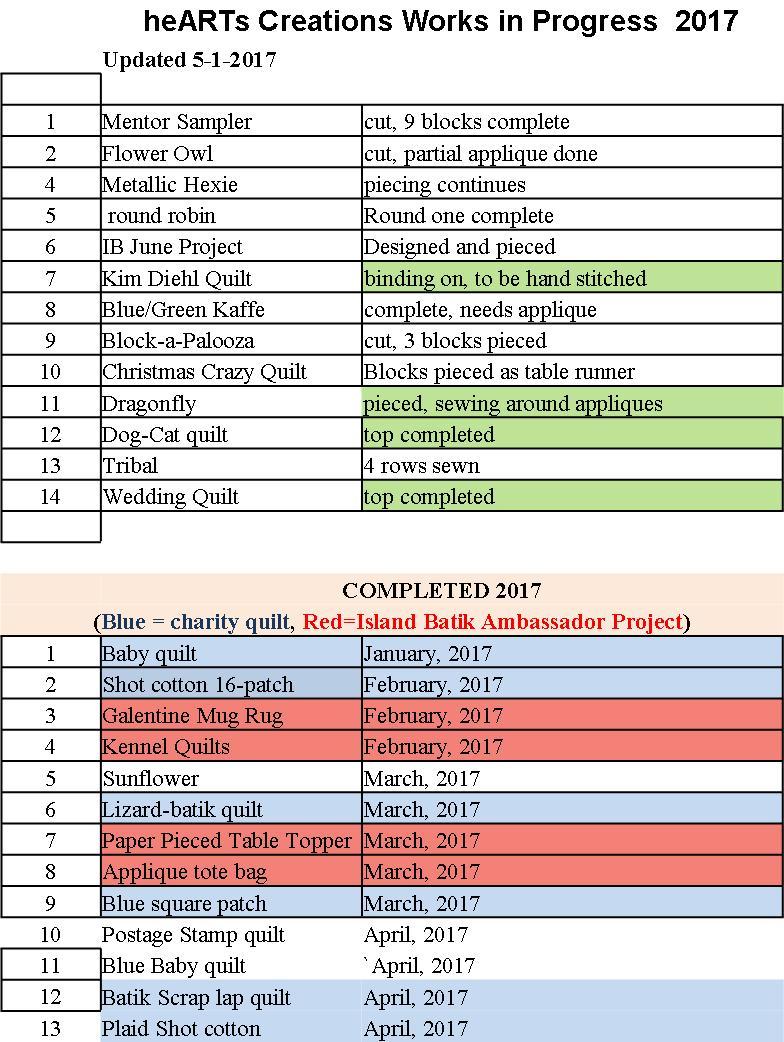 April Project List